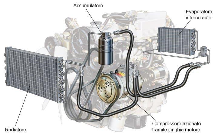 Climatizzatore auto: come funziona? - VehicleCuE
